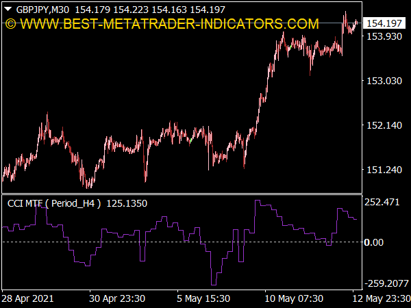 Commodity Channel Index (CCI) MTF