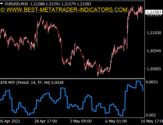 Average True Range (ATR) MTF Indicator