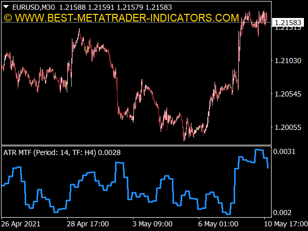 Average True Range (ATR) MTF Indicator for MT4