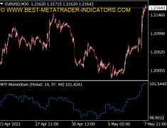 Momentum MTF Indicator