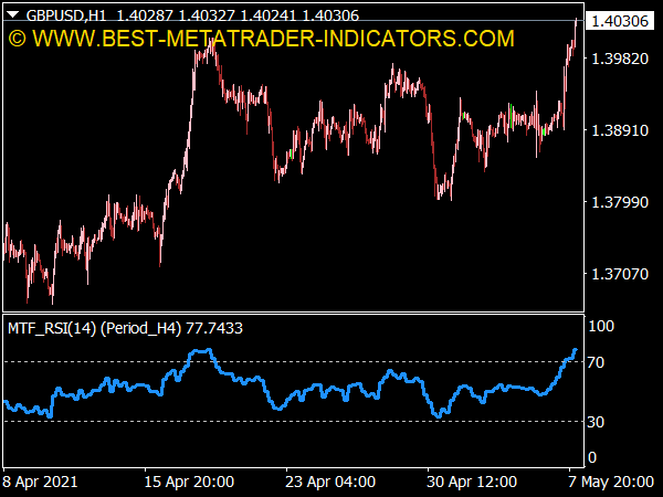 Relative Strength Index (RSI) MTF Indicator for MT4