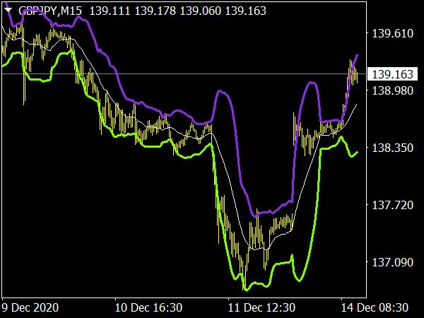Bollinger Bands (BB) Indicator for MT4 Forex Trading