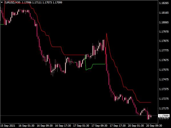 Super Trend Indicator for MT4