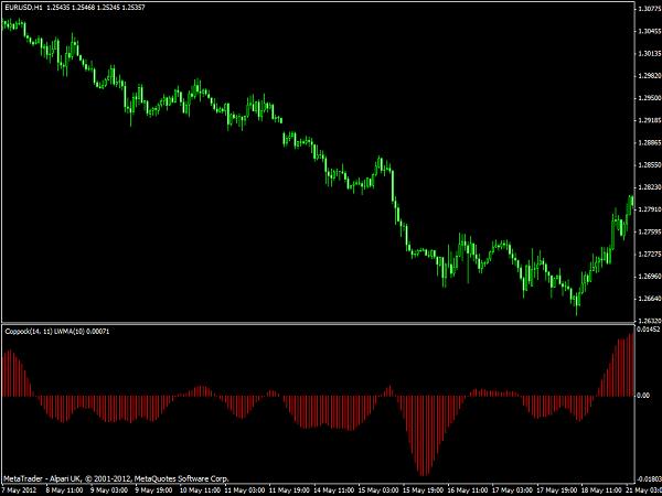 Coppock MT4 Indicator