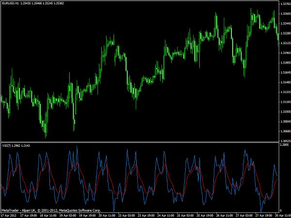 VSI Forex Indicator