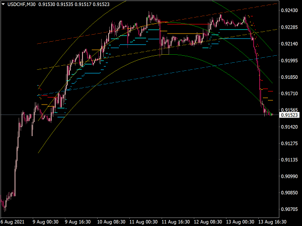 Parabolic Regression Stop & Reverse for MT4