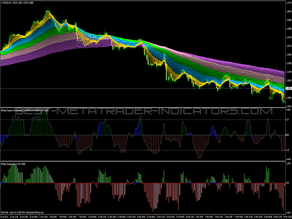 Bollinger Squeeze & Rainbow Indicators for MetaTrader 4