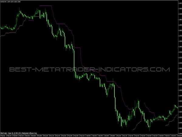 Chandelier Exit Trend Indicator for MT4