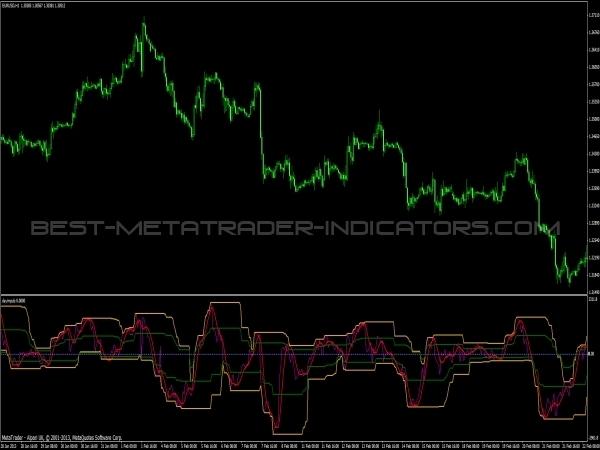 Dayimpuls Indicator for Metatrader 4