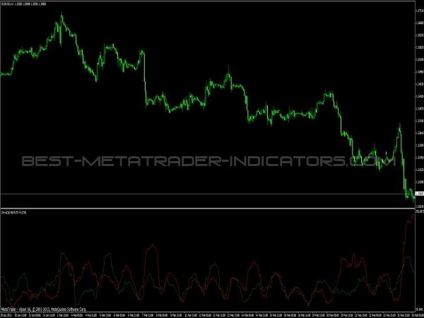 Drive MT4 Indicator
