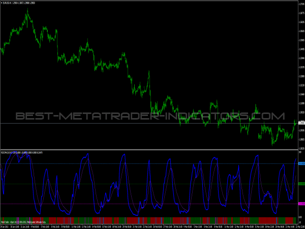 RSIOMA Indicator for Forex Traders