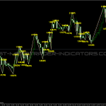 Channel Zigzag Indicator