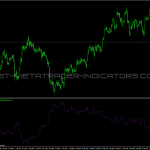 CHF Strength Index