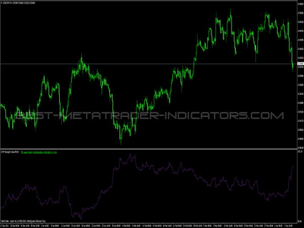 CHF Strength Index for Forex Traders