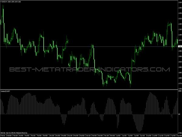 Correlation Indicator for MT4
