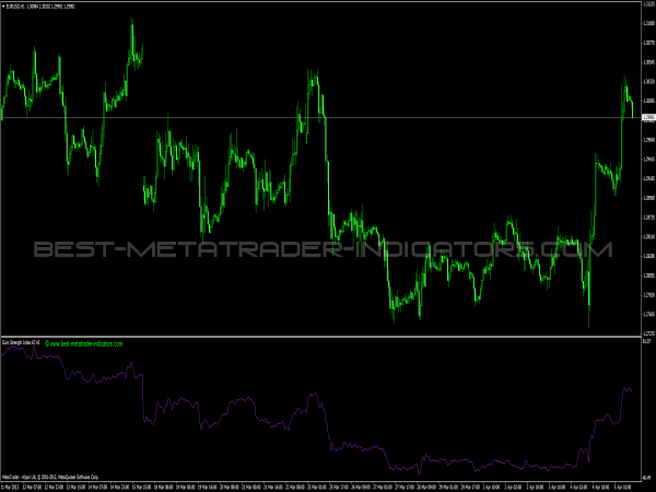 EUR Strength Index for Forex Traders