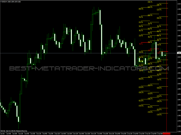 Fibonacci Average Indicator » Free MT4 Indicators [mq4 & ex4