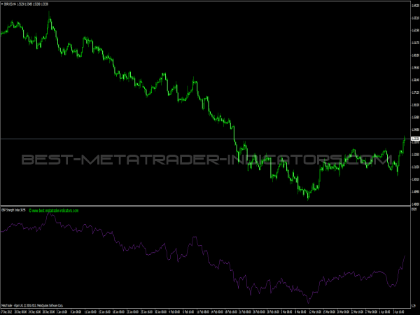 GBP Strength Index for Forex Traders