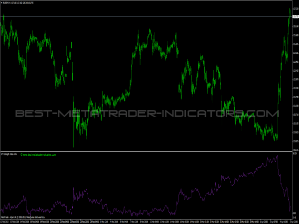 JPY Strength Index
