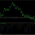 Market Correlation Indicator