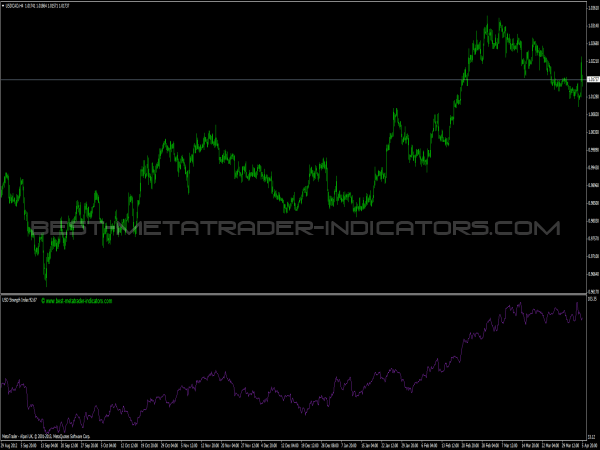 USD Strength Index for MetaTrader 4