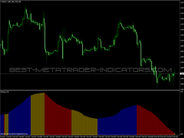 Best forex oscillators