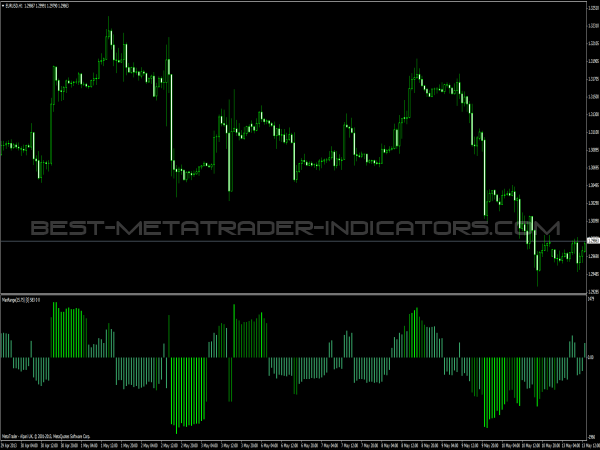 Average range forex indicator