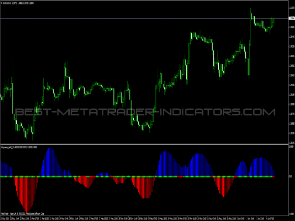 Trading indicators download