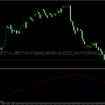 Instantaneous Trend Line