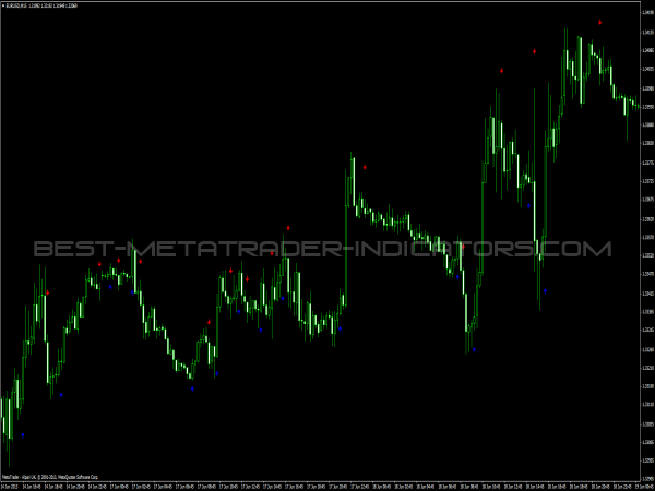 Mindhero - Buy Sell Indikator