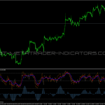 RSI Demarker Super Position