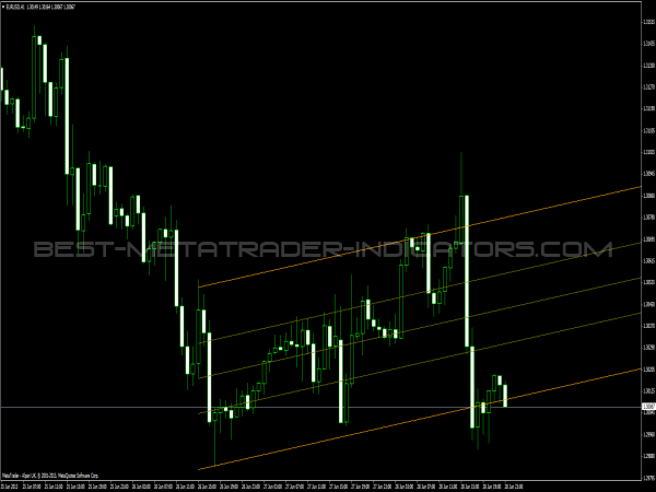 Standard Deviation Channels - Forex Trading Indicator