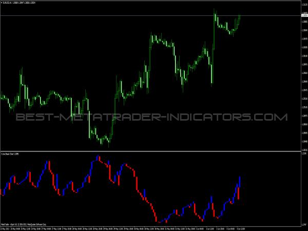 Three Line Break - Forex Indicators