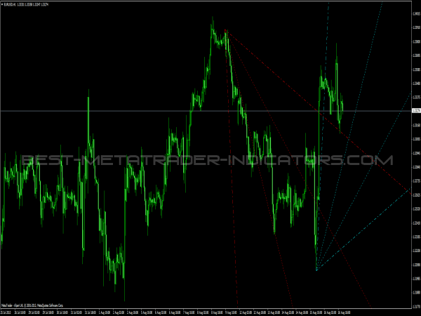 Trend by Angle for MetaTrader4
