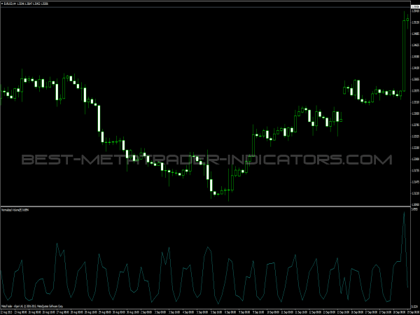 Normalized Volume Forex Indicator