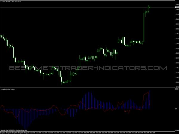 Forex cg indicator