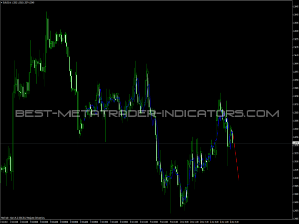 Forex Predictor Indicator