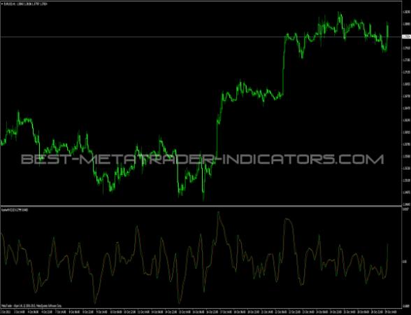 KRVI Indicator for MT4