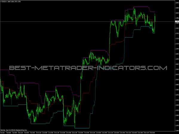 MPC Indicator