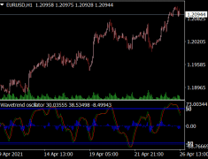 Wave Trend Oscillator Averages