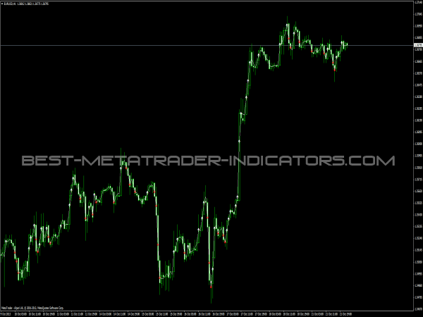 Shownticks Indicator for MT4