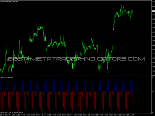 Trading Hours Indicator for MT4