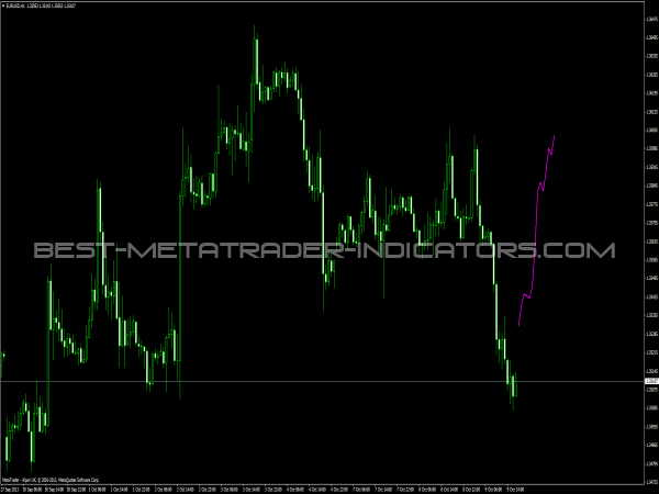 Xprofuter forex indicator free download