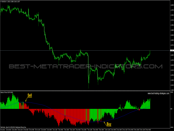 Balance of Power for MetaTrader 4