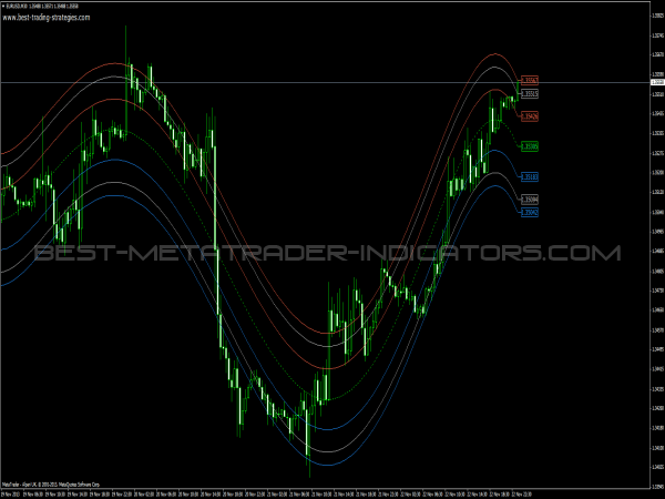 Free center of gravity forex indicator