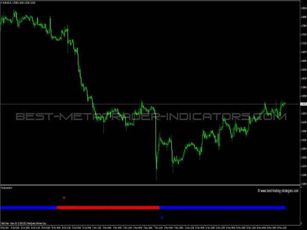 Mydaytrends V3 Indicator for MetaTrader 4