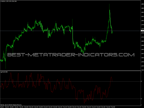 Best forex indicator 2013