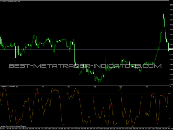 Stochastic Indicator - All Timeframes