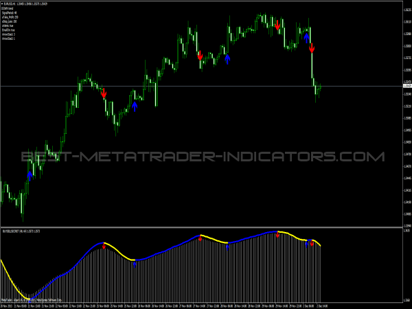Buy forex indicators forex indkators 2011 скачать