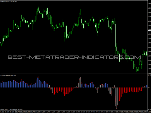 Forex color cci indicator